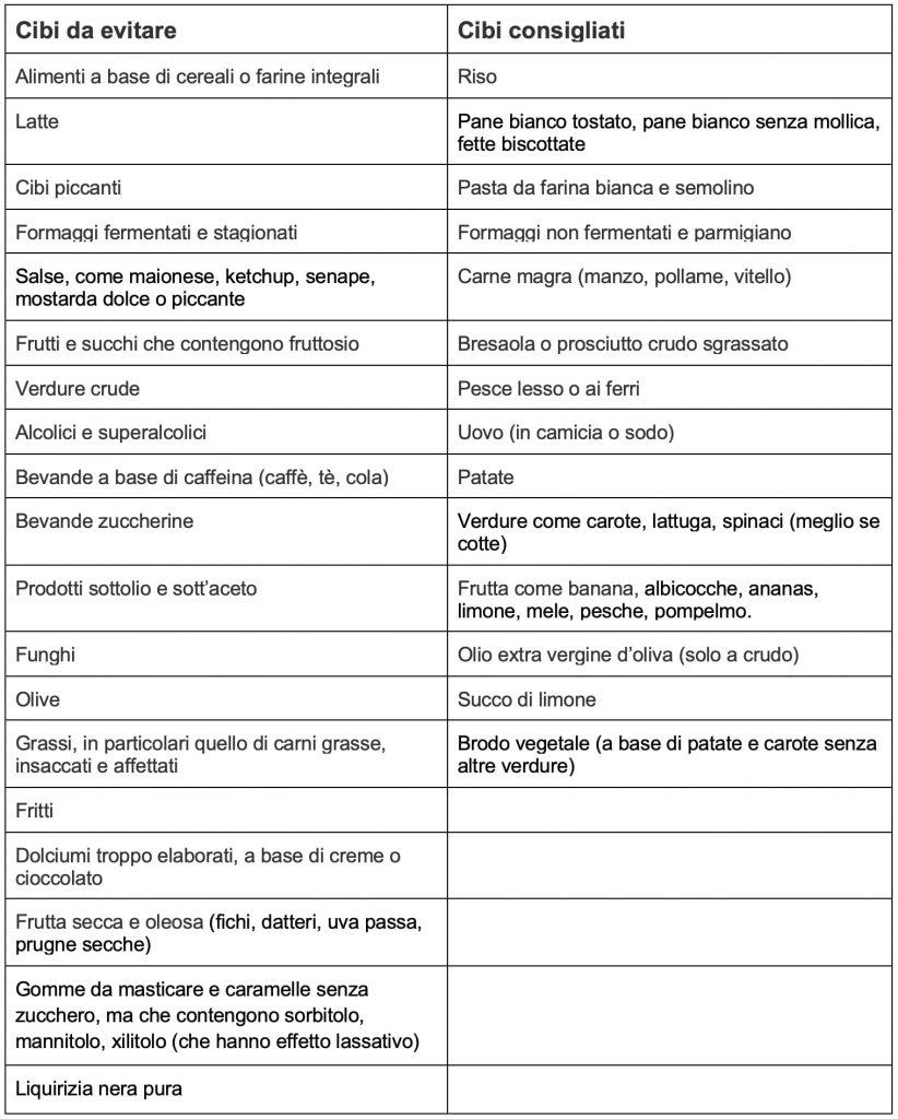 Diarrea: i cibi da evitare e quelli consigliati - NaturaPerTe
